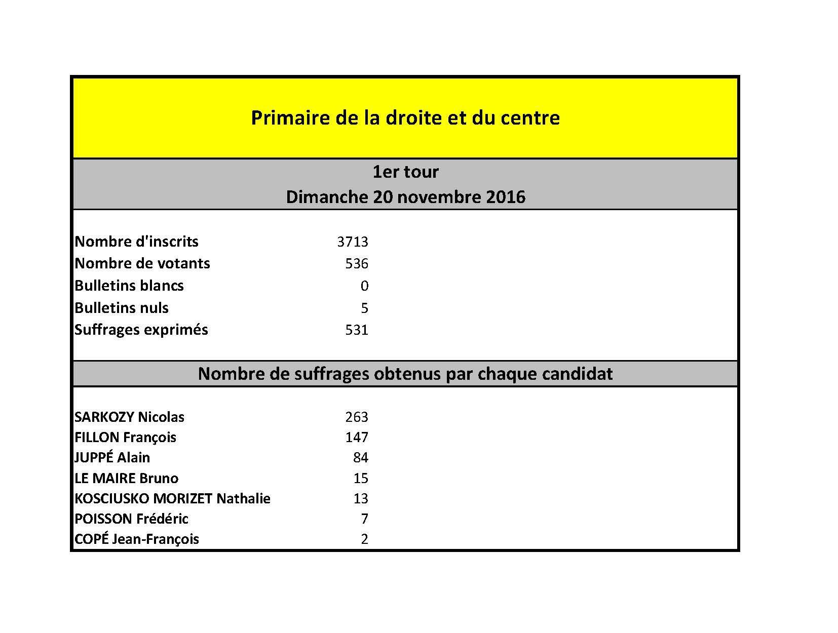 resultat_primaire_1er-tour