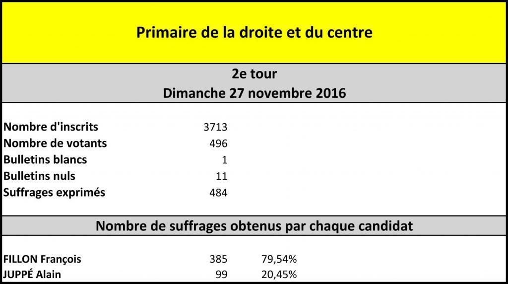 resultat_primaire_2e-tour
